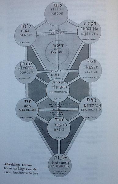 levensboom of boom des levens van de Kabbalah